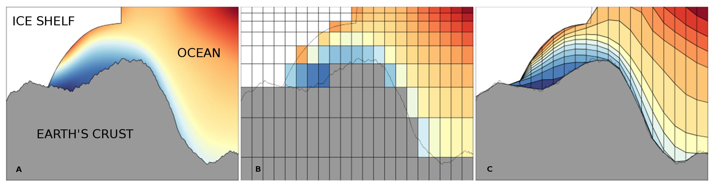 potential-density_horiz